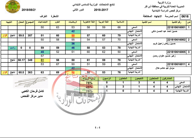 نتائج السادس الابتدائي محافظة ذي قار الدور الثاني 2018  O_a10