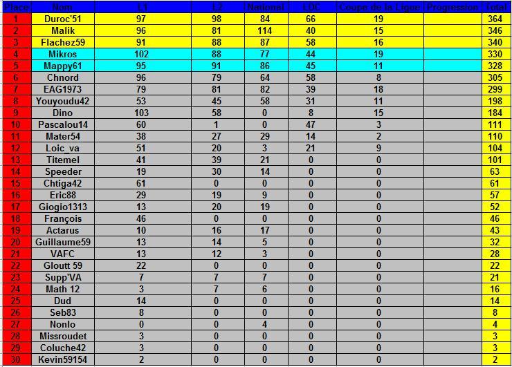 Le cumul : Le classement des pronostiqueurs saison 2008/2009 - Page 2 Clsst_17