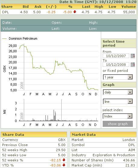 10/12/08 Parcours financier de Dominion Petroleum Domini10