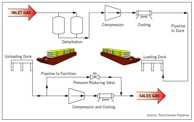 2 possibilités d'export de gaz Tng10