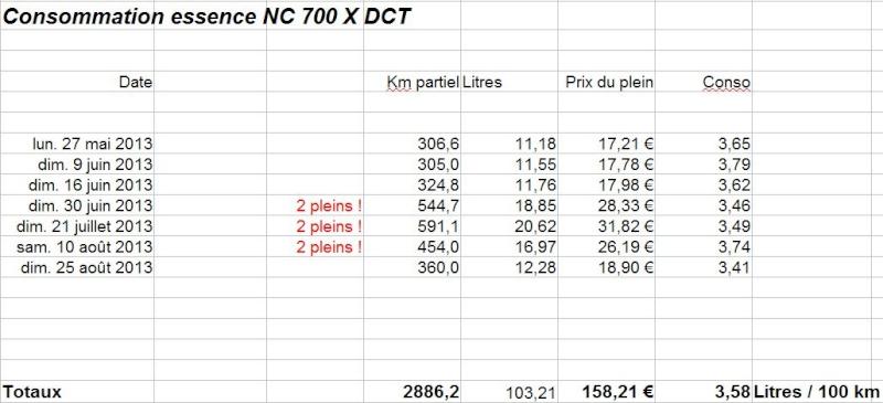 Ma HONDA NC 700 X DCT !!!  - Page 2 Captur24