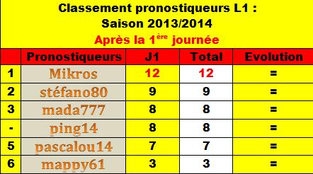 Classement des pronostiqueurs L1 - Saison 2013/2014 Classe10
