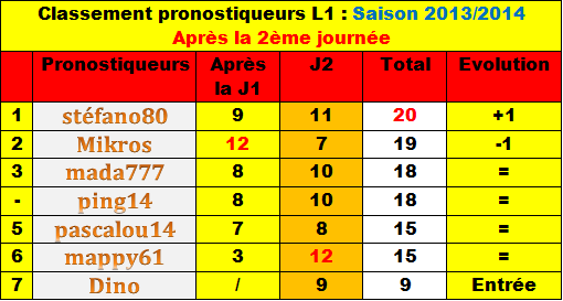 Classement des pronostiqueurs L1 - Saison 2013/2014 Classe11