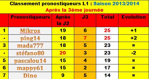 Classement des pronostiqueurs L1 - Saison 2013/2014 Classe12