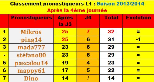 Classement des pronostiqueurs L1 - Saison 2013/2014 Classe13
