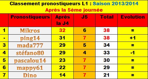Classement des pronostiqueurs L1 - Saison 2013/2014 Classe14