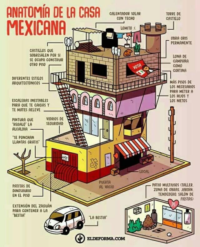 Anatomía de la casa mexicana  B5ad1910