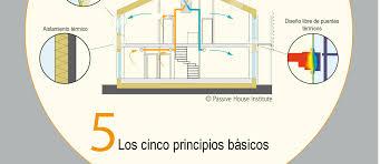 Ecología (Viajar en avión, Feng shui, plantas, arquitectura, techos verdes) Passiv10