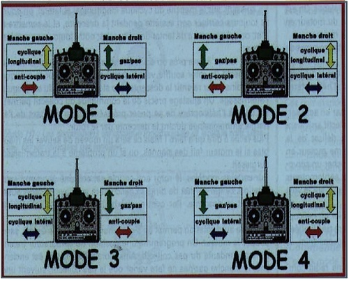 Présentation Mode_d10