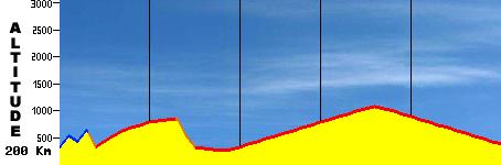 profil des concours Course10