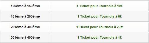 Freeroll 10000€ sur Unibet le Dimanche 21 Avril ! Iug10
