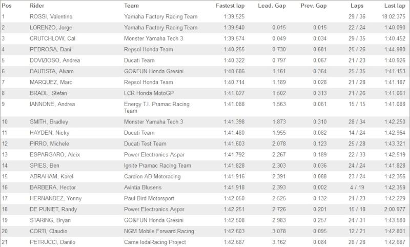 MOTO GP 2013 les résultats, les news et les liens - Page 2 Sans_t10