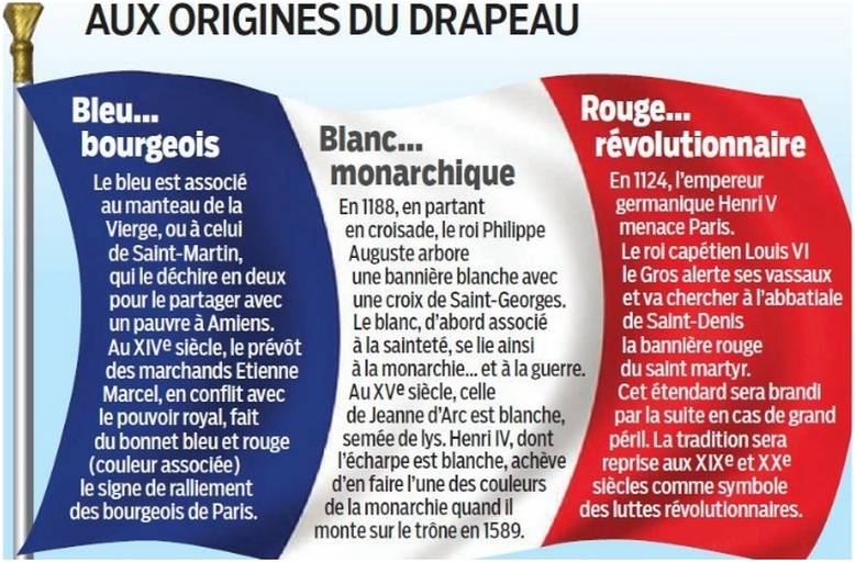 Origine du drapeau Français. Drapea10