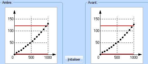 Profil de vitesse et le CV6 Profil10