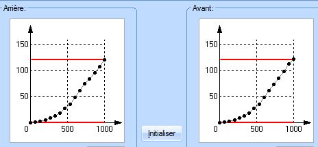 Profil de vitesse et le CV6 Profil11