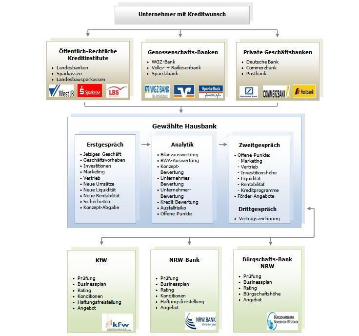 Konzept Gewinnerhöhung im Bereich B2B Den_we10