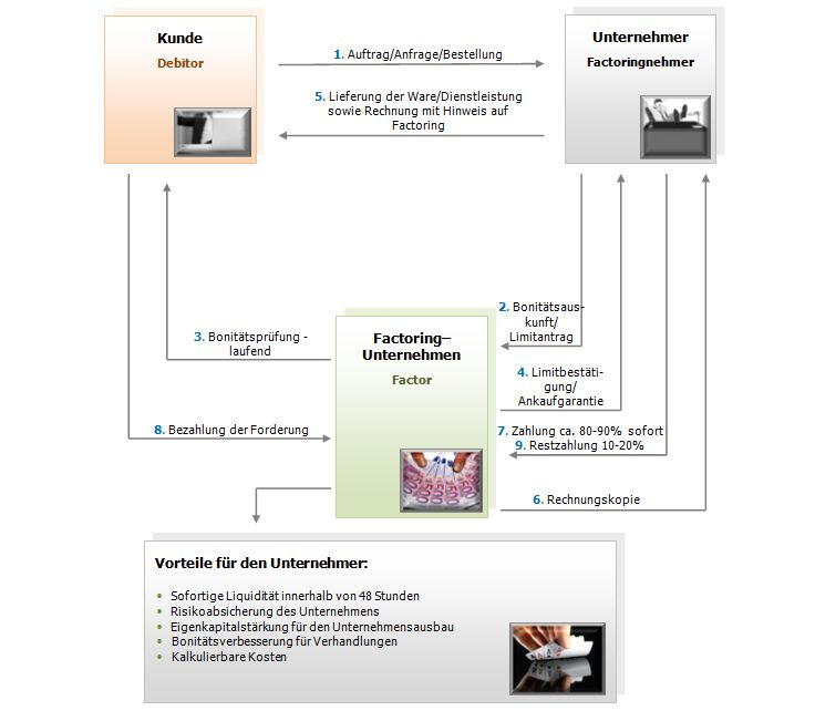 Konzept Gewinnerhöhung im Bereich B2B Factor10