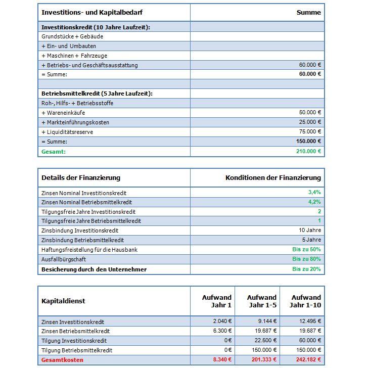 Konzept Gewinnerhöhung im Bereich B2B Finanz11