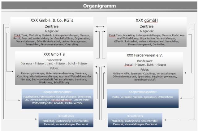 Konzept gGmbH und eingetragener Verein mit Förderberechtigung Organi11