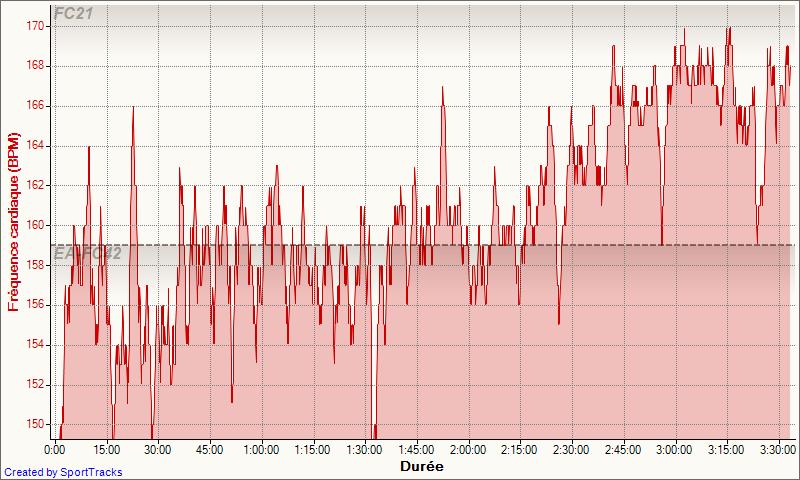 Seb35_ ---) Objectif marathon de Nantes - Page 7 Speed_10