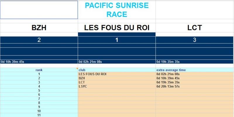 The Pacific Sunrise Race  Départ le 15/01/2011 à 21H00 GMT - Page 16 Classe10