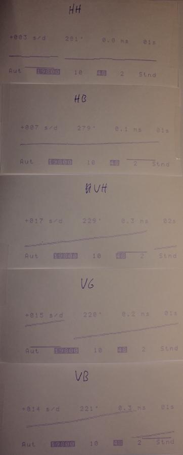 Lecture des résultats d'un chronocomparteur Graphi12
