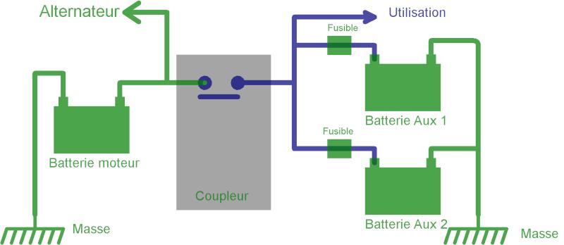 Deuxième batterie AUX : en direct ou sur coupleur ? Coupla10