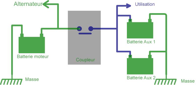 Deuxième batterie AUX : en direct ou sur coupleur ? Couple10