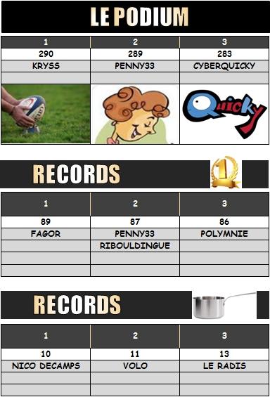 PRONO 2013 / 2014  FCG - UBB - Page 3 Podium14