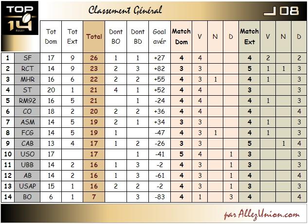 CLASSEMENT GENERAL Top1414