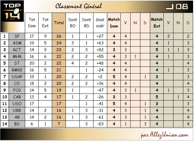 CLASSEMENT GENERAL Top1416