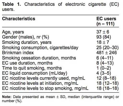 Etude sur la dépendance à la nicotine et l'ecig. Dr Farsalinos 03/09/2013 Captur25