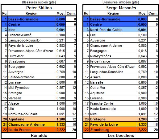 Les statistiques de la 18ème édition Blessu10