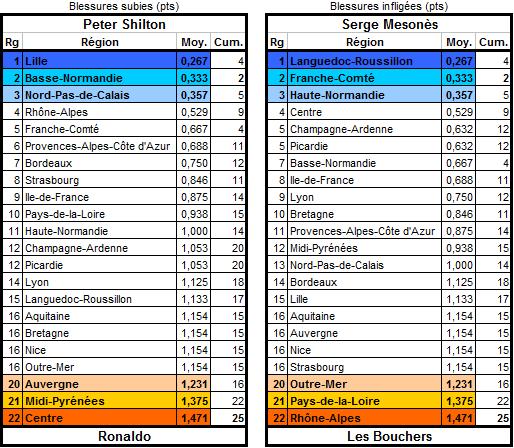 Les statistiques de la 18ème édition Blessu14