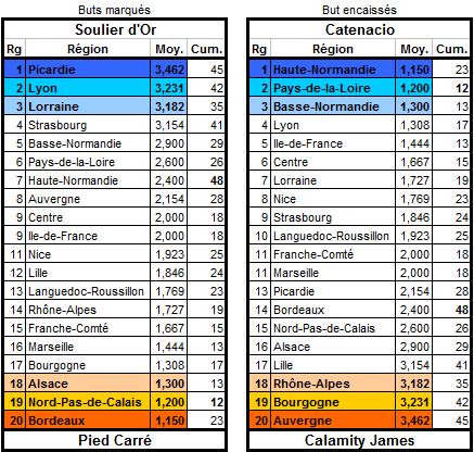 Les statistiques de la 18ème édition Buteur12