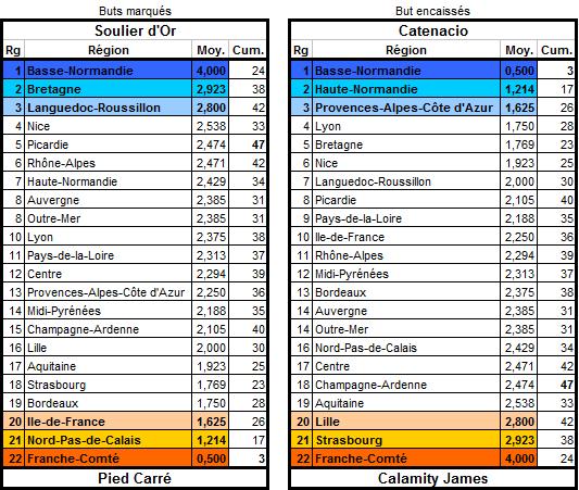 Les statistiques de la 18ème édition Buteur14