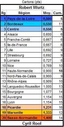 Les statistiques de la 18ème édition Crtons10