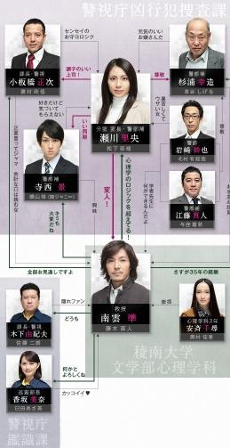 [J-Drama] Control ~ Hanzai Shinri Sousa ~ Contro10