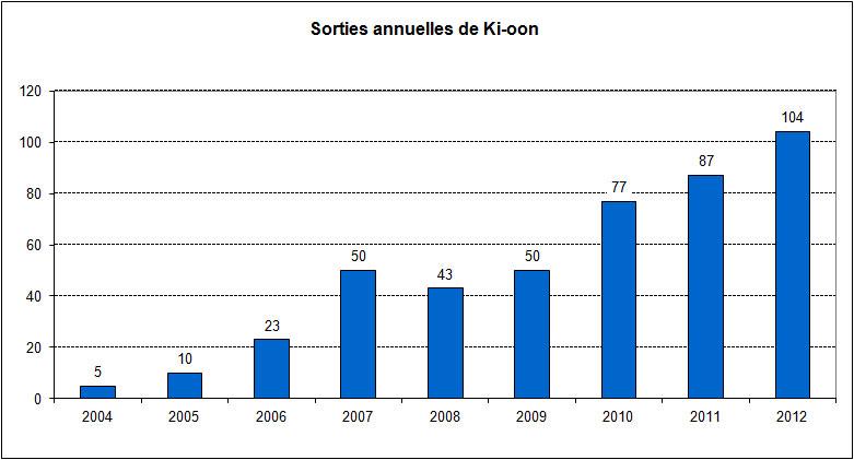 [EDITEUR] Ki-oon Kioon10
