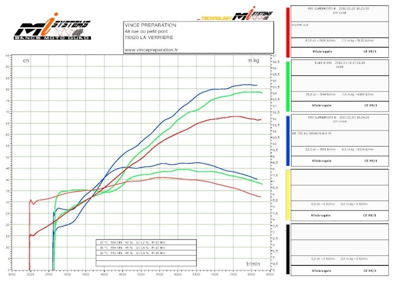 Optimisation moteur LC4 690 cc Duke 3 R 2011 ou Duke 4  - Page 3 690_sm10