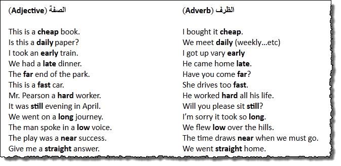 شرح كامل لدرس الظرف Adverbs في اللغة الانجليزية 1012