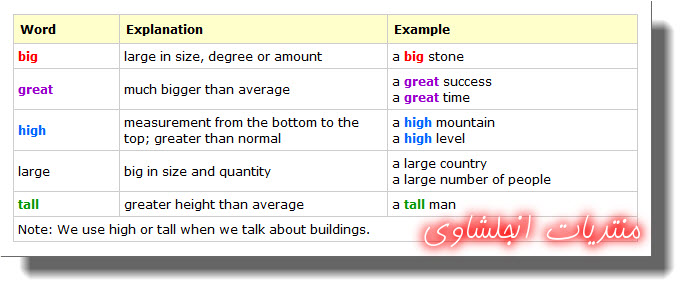 """The difference betwwen """"big, great, high, large and tall""""  in English with exercise 110"""