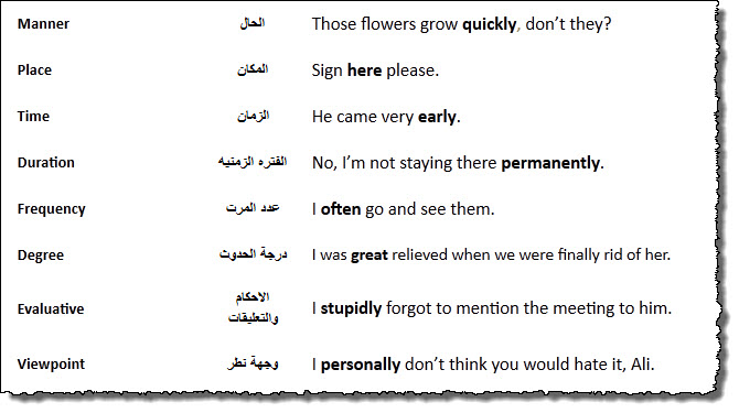 شرح كامل لدرس الظرف Adverbs في اللغة الانجليزية 117