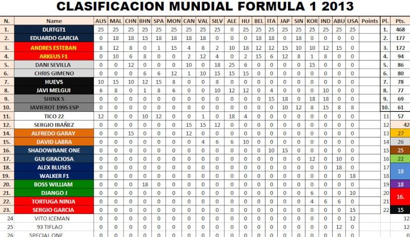 CAMPEONATO 1ª TEMPORADA F1 2012  Bandic11