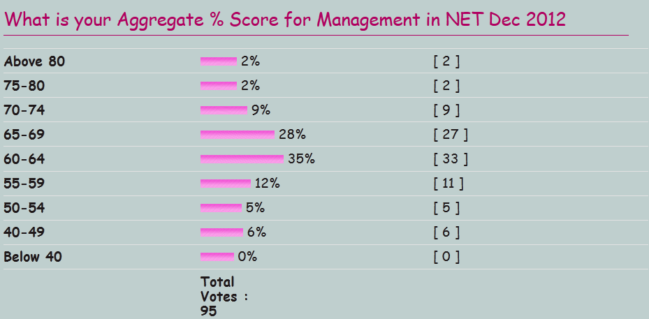 Cut off - Management UGC NET December 2012 Voting10