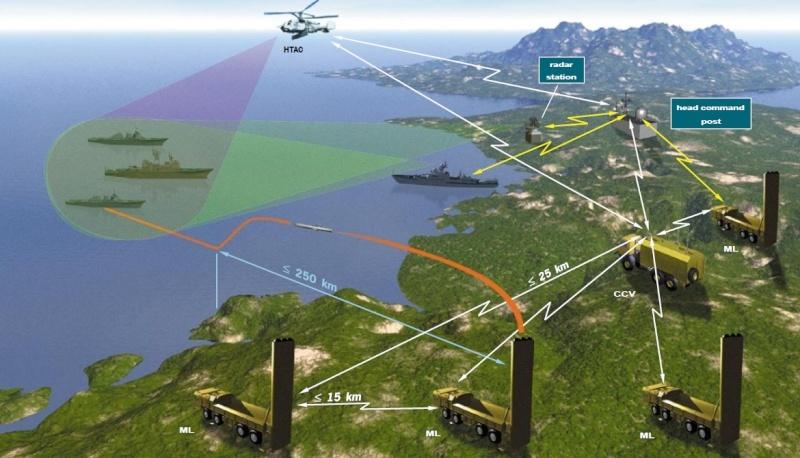 Système de missiles Bastion Bastui10