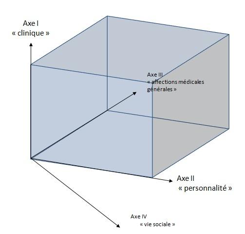 dsm-IV axes - Neptune