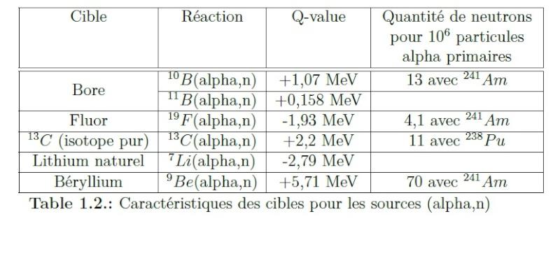 réaction alpha, n Fluor_10