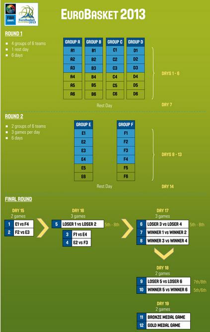 Eurobasket 2013 - Slovenia 1110