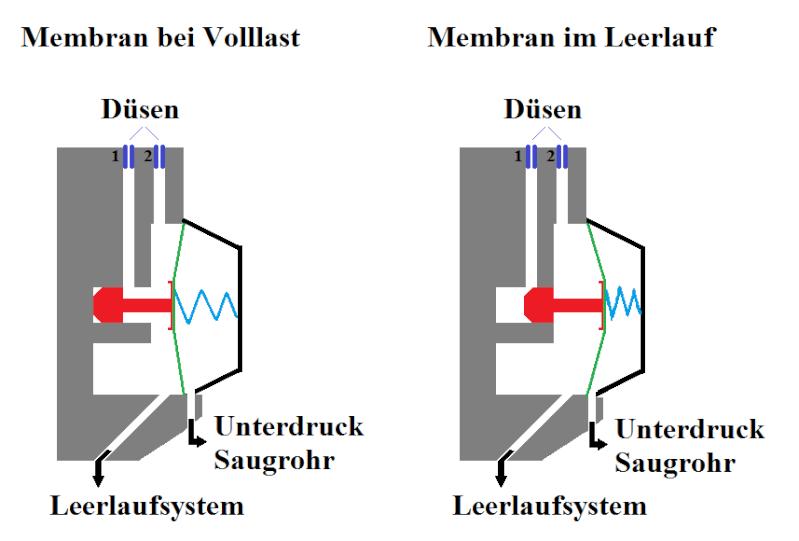"""Vergaser mit """"Leerlaufluft-Regulierschraube"""" oder """"Leerlaufgemisch-Regulierschraube? Membra10"""